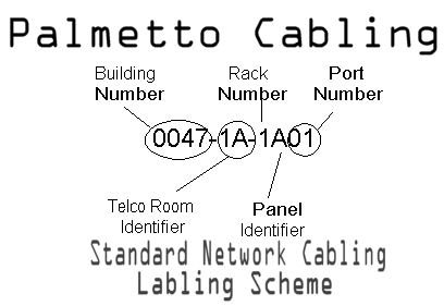 palmetto cabling network cable labeling do it right. Black Bedroom Furniture Sets. Home Design Ideas