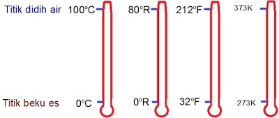 Rumus Konversi Suhu Beserta Contoh Soal  Rumus Konversi Suhu Beserta Contoh Soal (Cara Cepat)