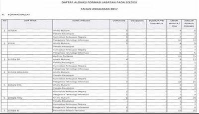 Inilah Jumlah Lowongan/Formasi CPNS 2017 Per lembaga Honorer Masuk Dalam...