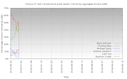 Next Conservatives leader - What the bookies think (2016-06-30 update)