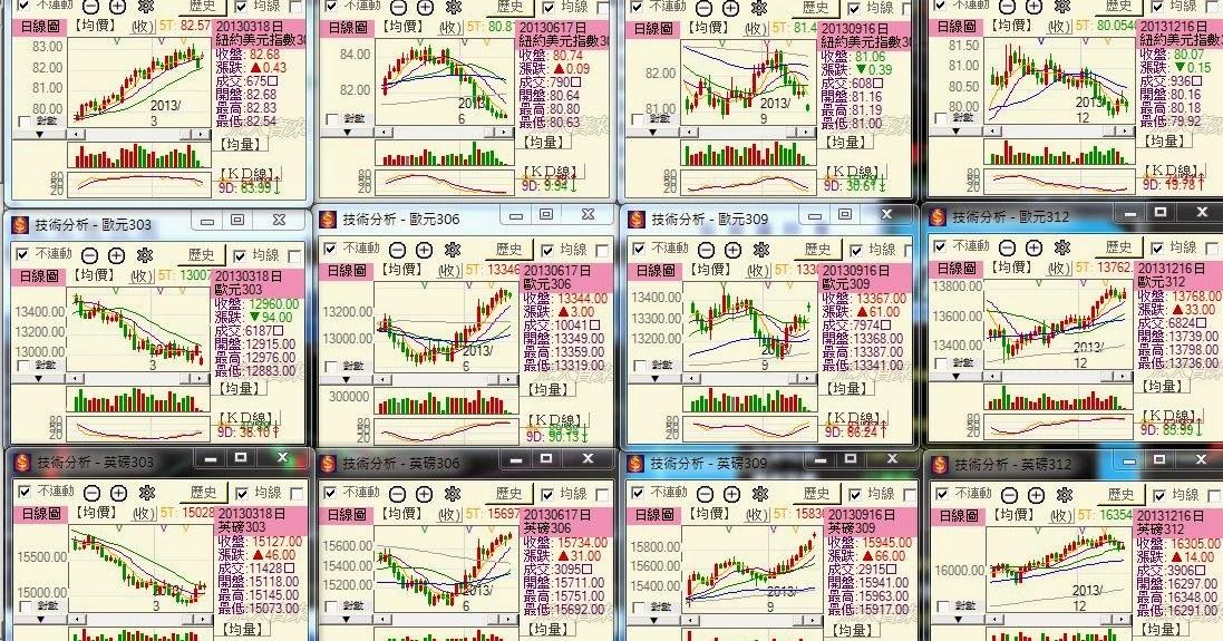 外匯期貨最後交易日LTD圖形_2013年 ~ 元大期貨營業員 賴俊百