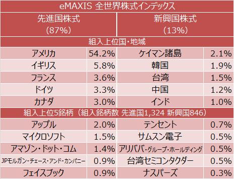 eMAXIS 全世界株式インデックス 組入上位国・地域、組入上位5銘柄