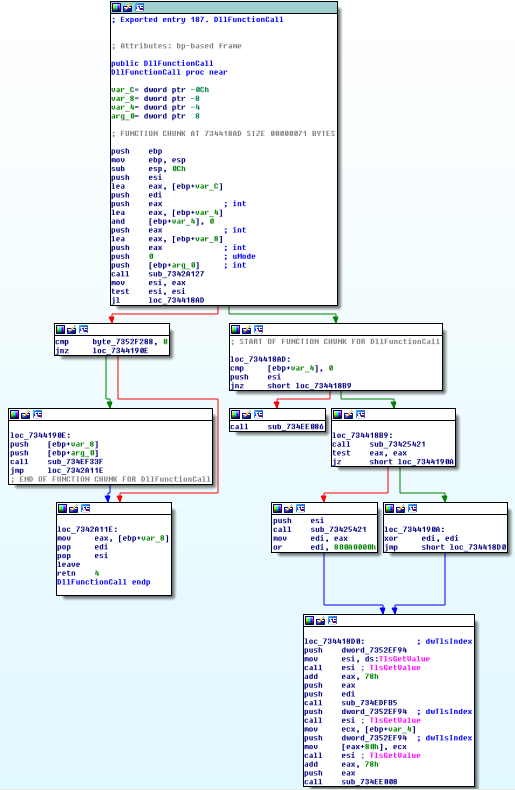 IDA Pro Graph View of msvbvm60!DllFunctionCall
