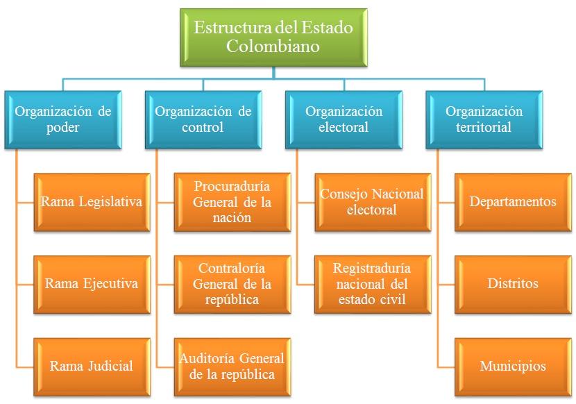 Sociales J A Estructura Del Estado Colombiano