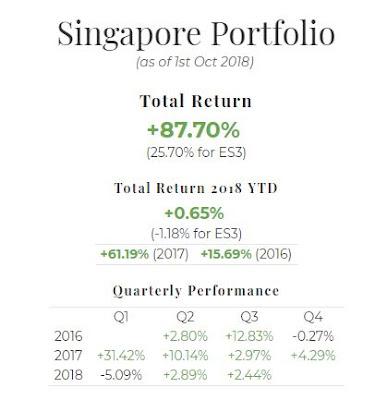September 2018 Singapore Portfolio Performance Report. Overall = +87.70%, YTD +0.65%, Q3 +2.44%