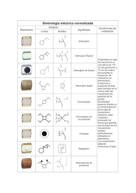 Simbología Eléctrica Normalizada | Significado + Símbolos | CENELEC UNE-EN 60617