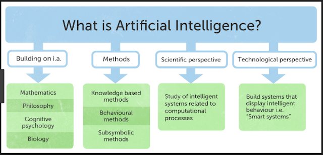 What is Artificial Intelligence? It's Future and Daily Life Uses. crooshop