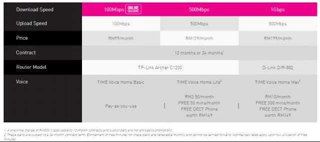 Harga TIME Fibre Home Broadband Terkini