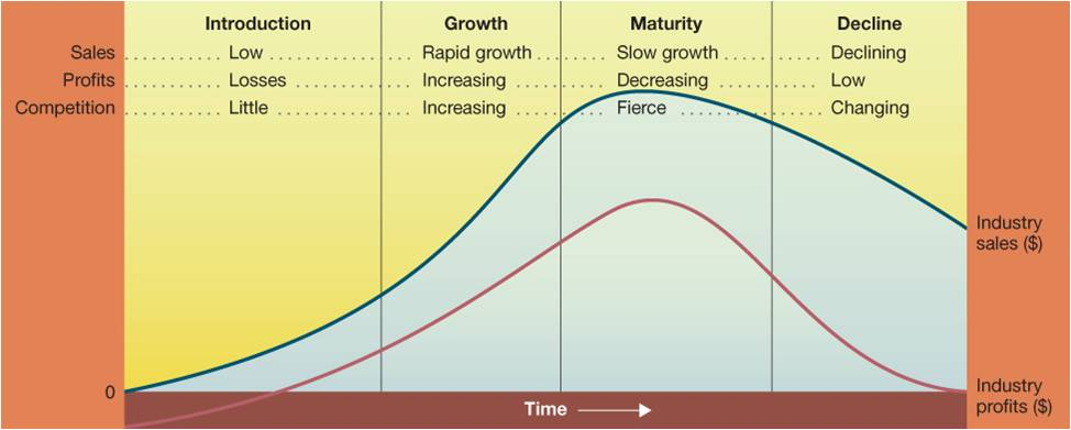 Marketing Strategies – Stages of Product Life Cycle