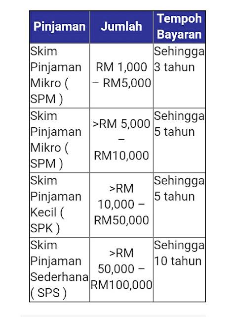 Permohonan Pinjaman TEKUN Nasional 2017