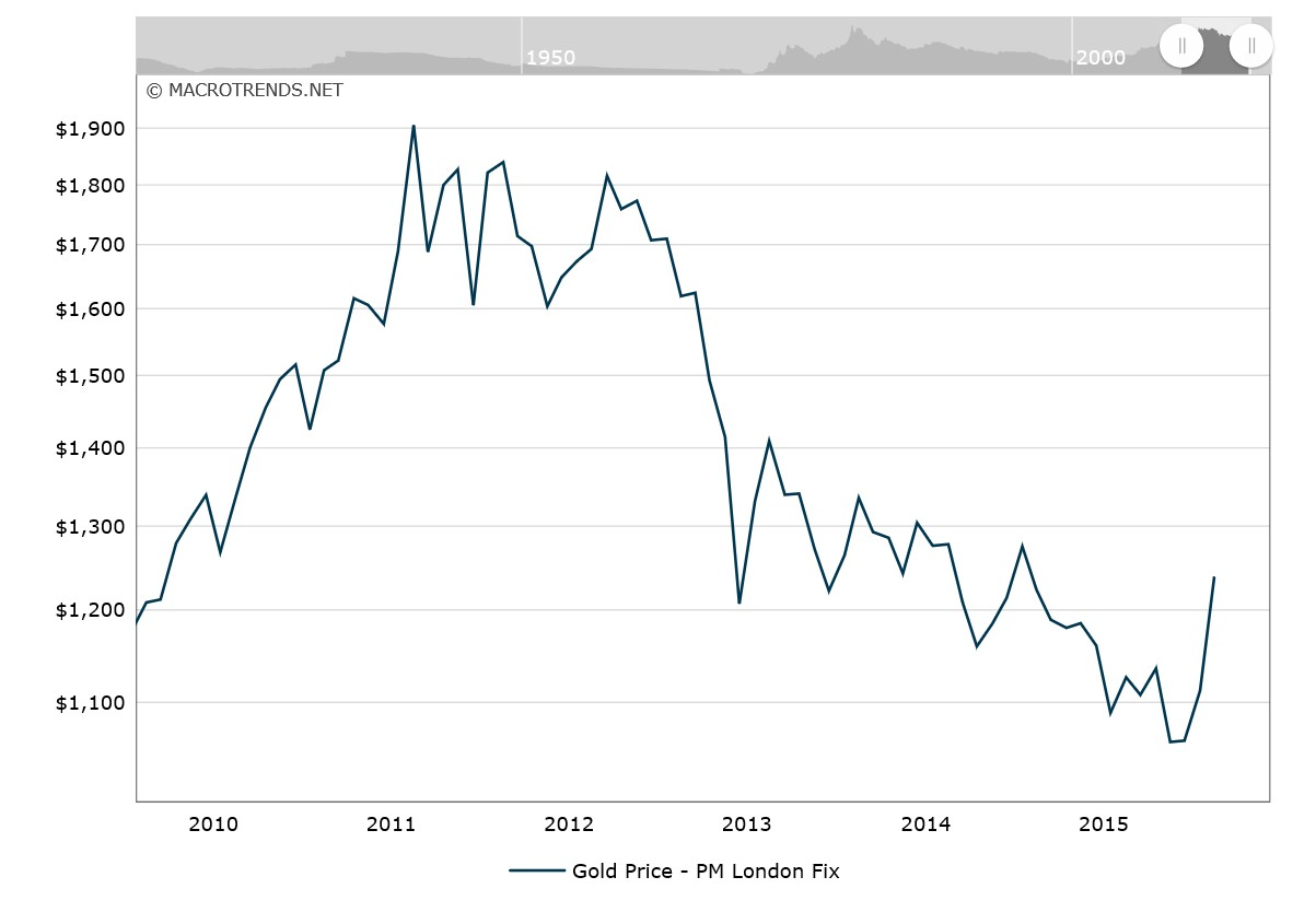Rambler without borders why gold shines when stock market gold price chart between 2010 and 2016 buycottarizona Images