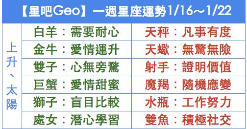 【星吧Geo】一週星座運勢1/16~1/22   小鐵星座