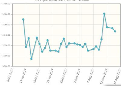 Grafik analisa Bitcoin 15 agustus 2017