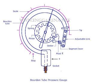 Bourdon pressure gauge | www.enggarena.net