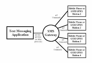 mobile phone atau GSM modem melalui SMS Gateway