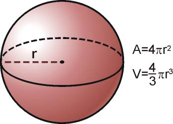 Resultado de imagem para esfera formulas