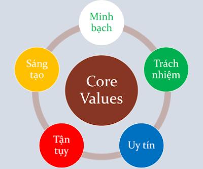 5 yếu tố trên sẽ tạo nên giá trị cốt lõi cho bài viết
