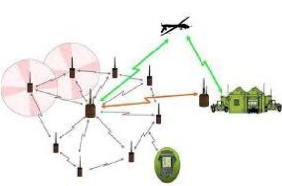 Застосування повітряних ретрансляторів та технології FANET