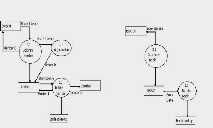 Entity Relationship Diagram For A Library Management System Mitsubishi Montero Wiring