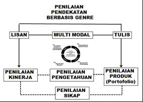 Pengembangan Penilaian Mapel Bahasa Indonesia Berbasis Genre