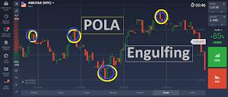 teknik dan cara trading menggunakan pola candlestick engulfing