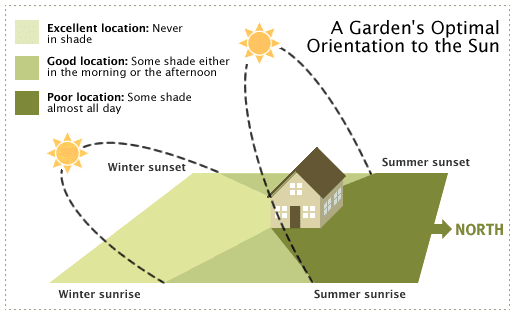 Optimal Orientation  to the Sun