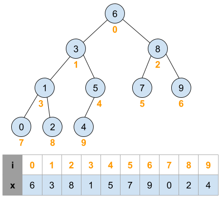 Life of a Computer Scientist: Embedding a Binary Search Tree
