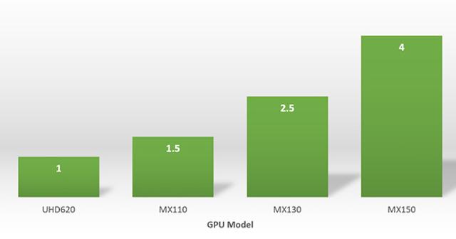 A Placa de Vídeo Nvidia MX110 MX130 MX150