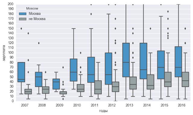 Бенчмарк зарплат HR по регионам, отраслям, уровню позиции, в динамике по годам