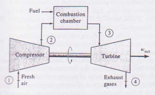 Steam Boiler Gas Turbine Cycle