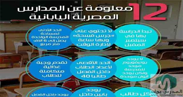 12 معلومة عن المدارس اليابانية التي ستقام في مصر