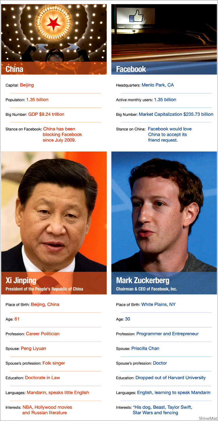 facebook users vs china population