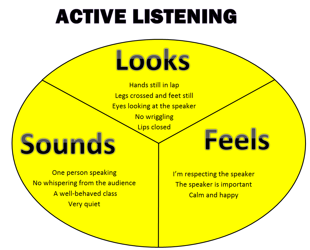 Engaging Hearts And Minds Active Listening And Respecting