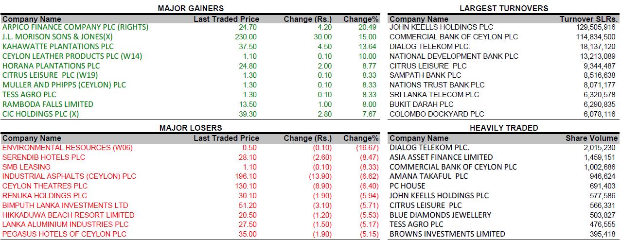 SriLanka Share Market: 12/03/2014