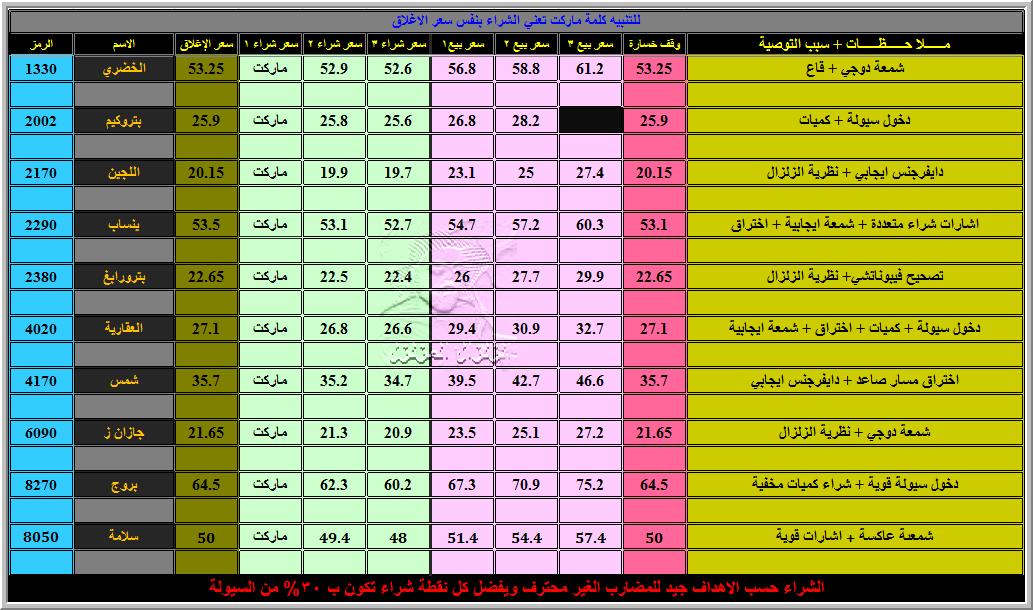 ff1f57a37 هوامير البورصة للاسهم السعودية: أبريل 2012