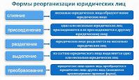 Формы отчетности при реорганизации