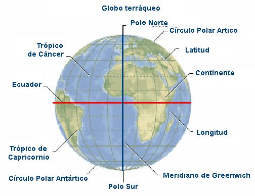 Resultado de imagen de puntos de la tierra paralelos meridianos y polos