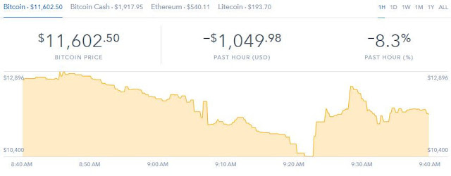 Bitcoin falls as low as $10,400 in volatile trading on Coinbase; now down 27 percent from record: