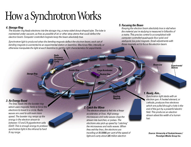 How a Synchrotron Works