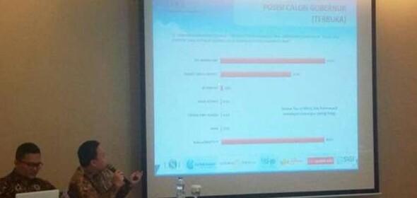 Hasil survei Pilgubsu yang digelar LSI.