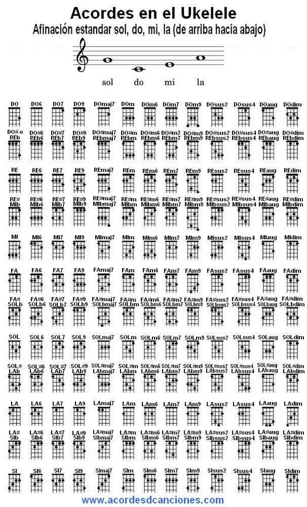 notas de los acordes, pentagrama