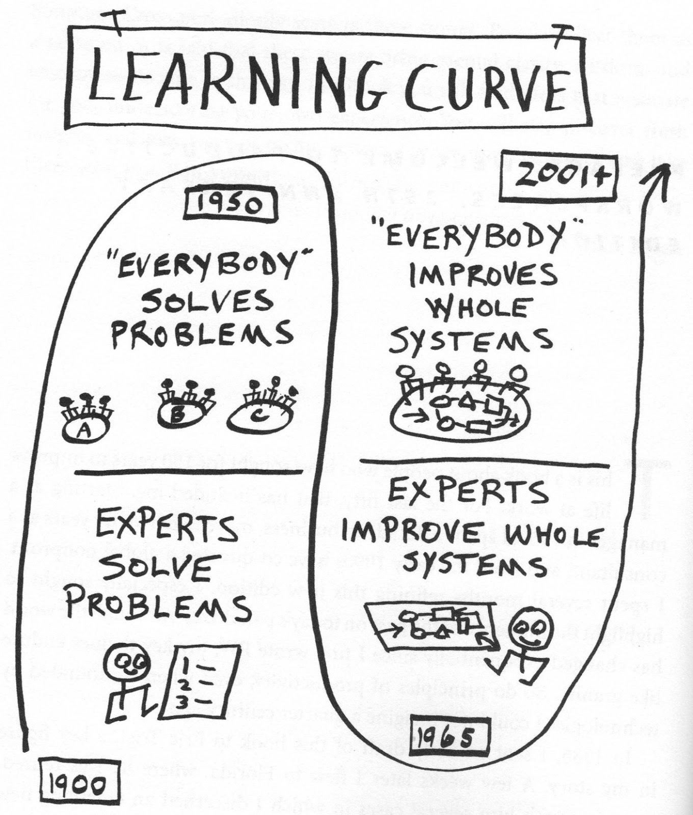 La courbe d'apprentissage (english version follows