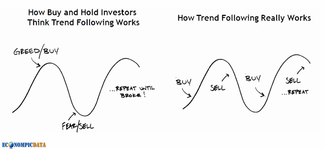 The Behavioral and Performance Benefits of Trend Following