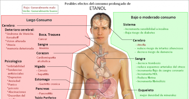Las clínicas narcológicas de la dependencia alcohólica