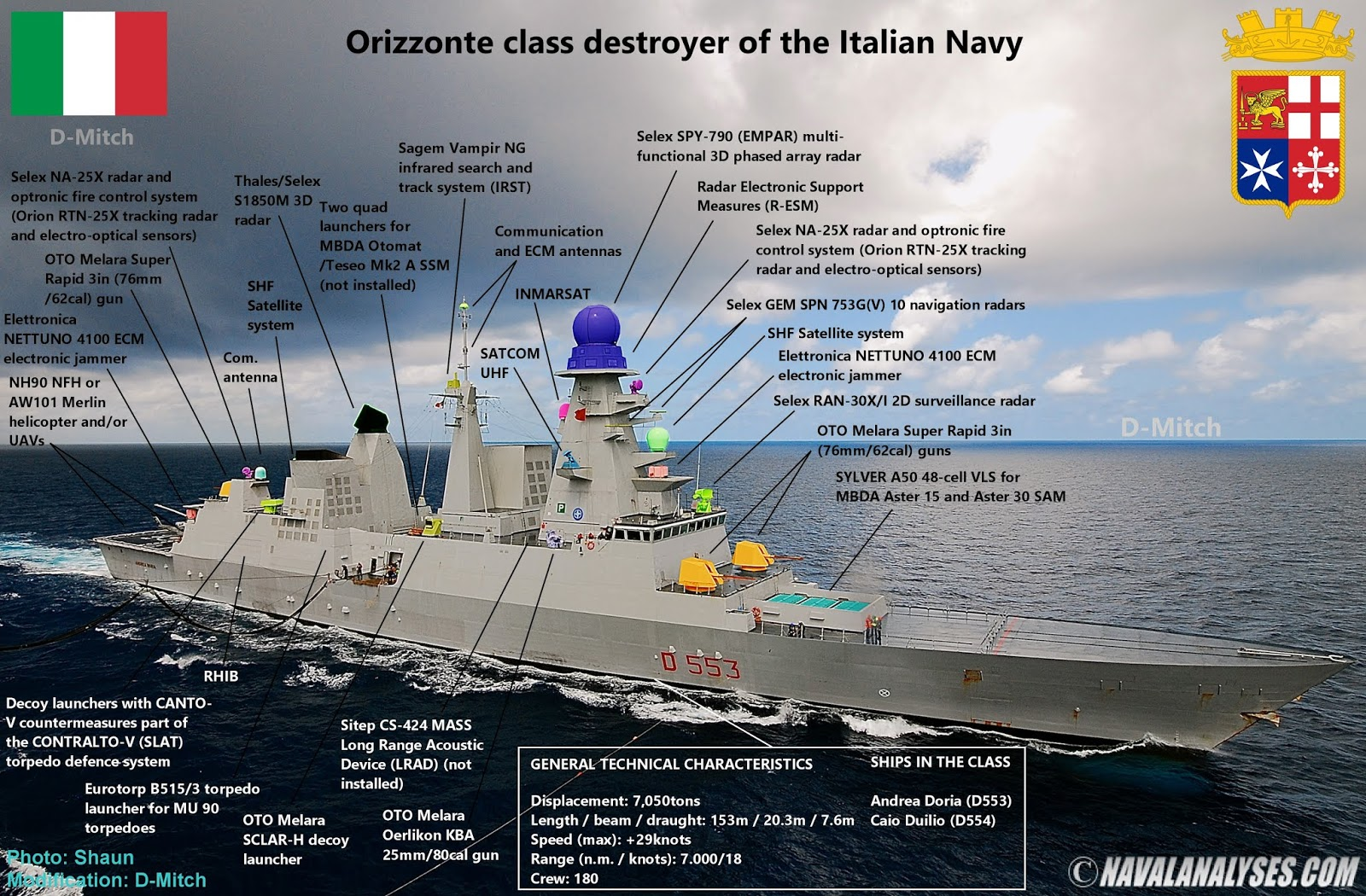 Naval Analyses: Horizon class destroyers of the French and Italian Navy