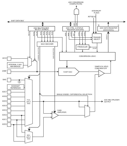 Sistema binario opcional