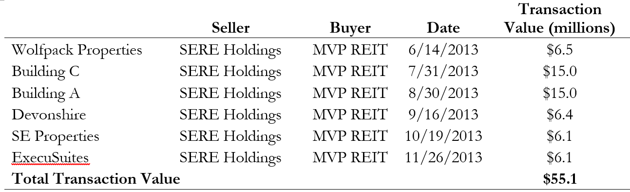 Slcg Blog Non Traded Reit Conflicts Run Amok Vrm I Vrm Ii And Mvp