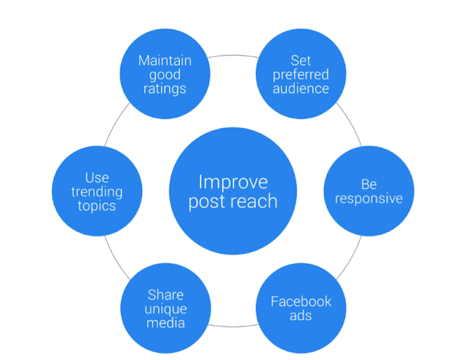 6 unique ways to improve post reach at Facebook