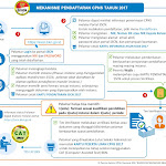 Sscn.bkn.go.id Cara Pendaftaran CPNS 2017 Online Mulai Pukul 10.00 WIB Tgl 1-31 Agustus
