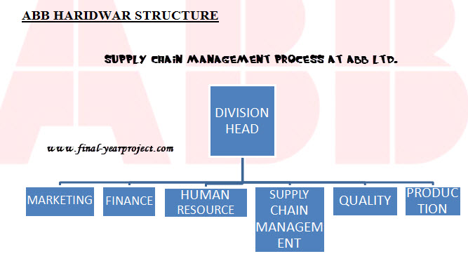 Ph.D. in Supply Chain Management